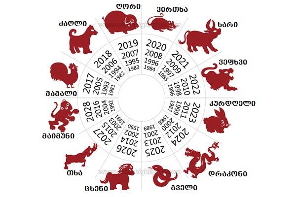 chinuri horoskopi